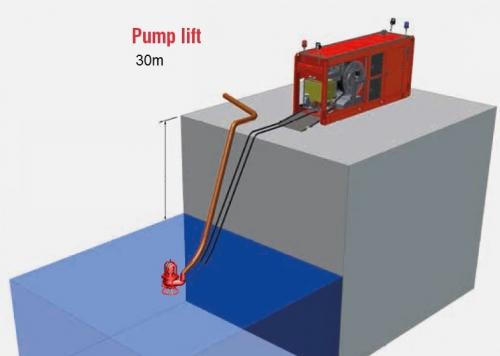 HS150 Sewage Pump